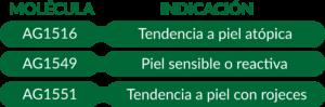 Patentes cosmética Antalgenics